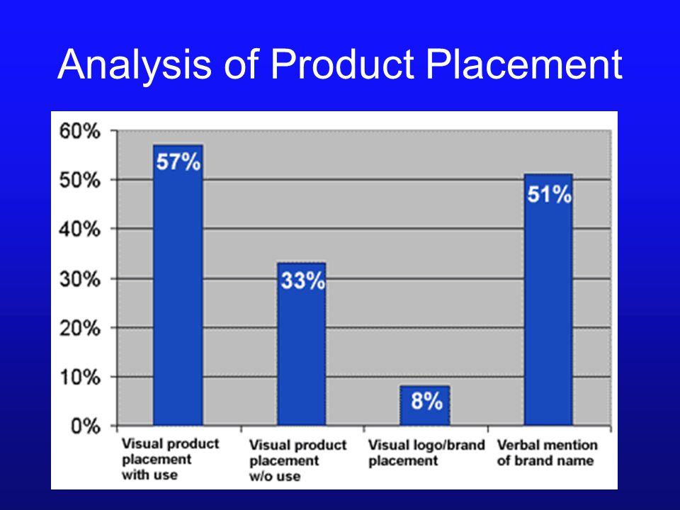 Analysis of Product Placement