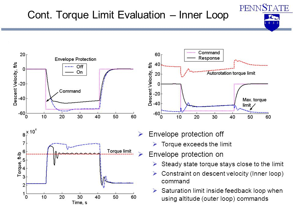 Cont. Torque Limit Evaluation – Inner Loop  Envelope protection off  Torque exceeds the limit  Envelope protection on  Steady state torque stays c
