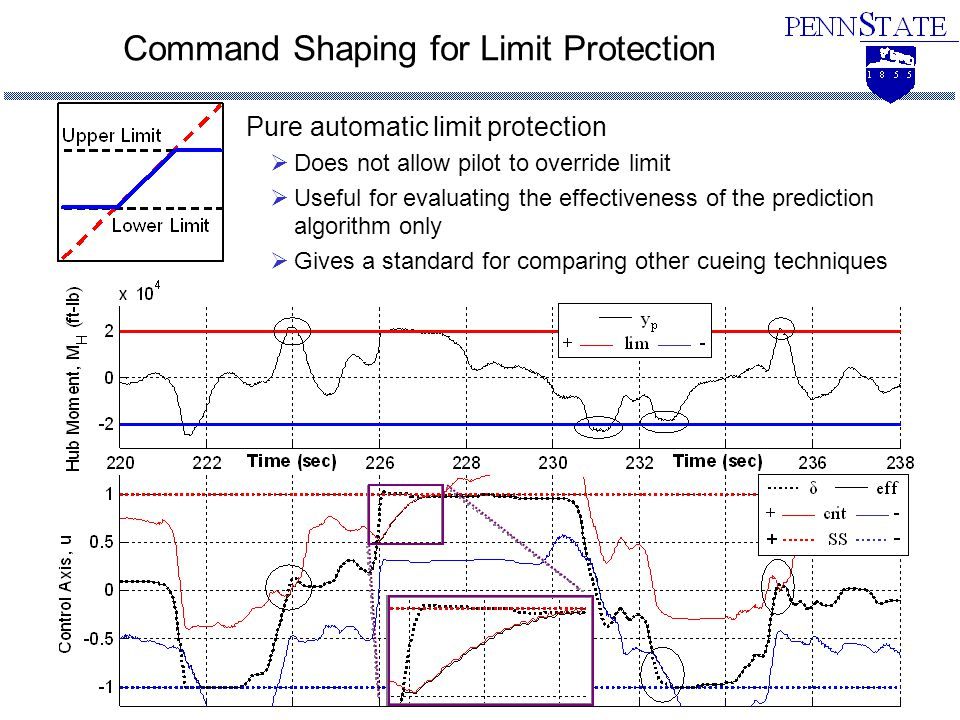 Command Shaping for Limit Protection Deadband  Allows pilot to override the limit  Can be implemented using stick shakers  Provides easier upgrade than softstop