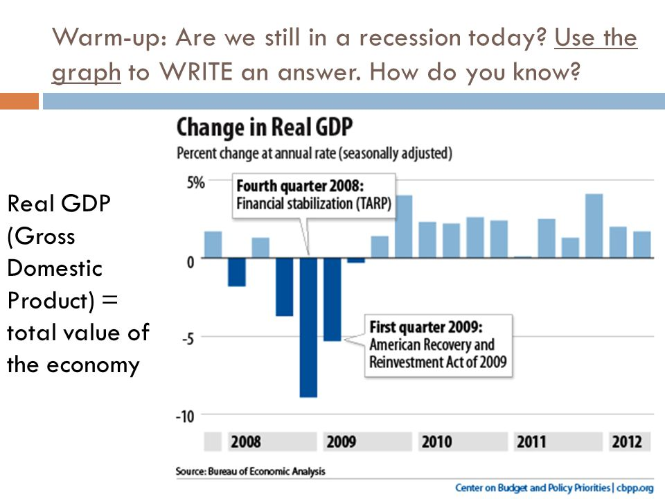 Warm-up: Are we still in a recession today? Use the graph to WRITE an answer. How do you know? Real GDP (Gross Domestic Product) = total value of the