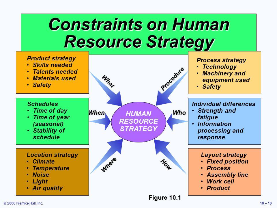 © 2006 Prentice Hall, Inc.10 – 10 Constraints on Human Resource Strategy Figure 10.1 HUMAN RESOURCE STRATEGY Product strategy Skills needed Talents needed Materials used Safety What Schedules Time of day Time of year (seasonal) Stability of schedule When Location strategy Climate Temperature Noise Light Air quality Where Process strategy Technology Machinery and equipment used Safety Procedure Individual differences Strength and fatigue Information processing and response Who Layout strategy Fixed position Process Assembly line Work cell Product How