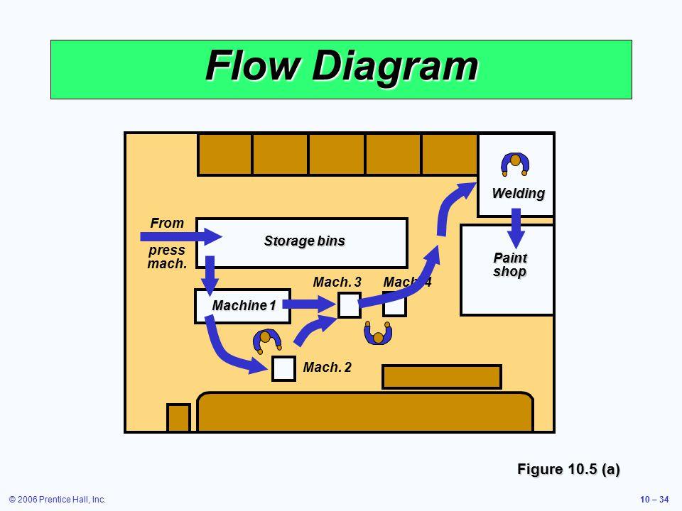 © 2006 Prentice Hall, Inc.10 – 34 Flow Diagram Storage bins Machine 1 Mach.