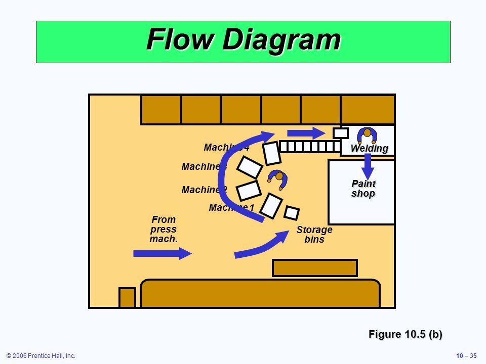 © 2006 Prentice Hall, Inc.10 – 35 Storage bins Machine 1 Machine 2 Machine 3 Machine 4 From press mach.