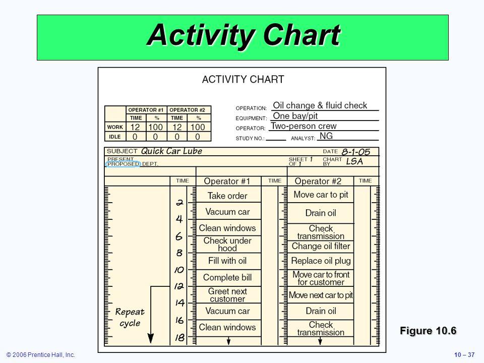 © 2006 Prentice Hall, Inc.10 – 37 Activity Chart Figure 10.6