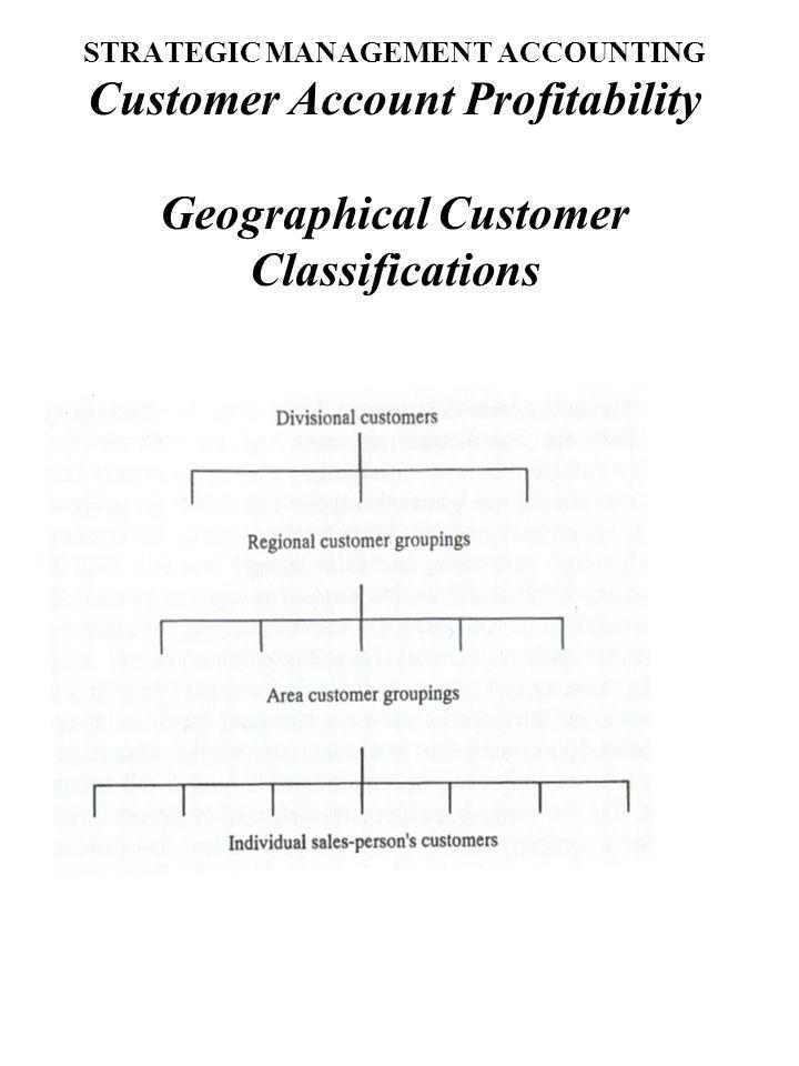 STRATEGIC MANAGEMENT ACCOUNTING Customer Account Profitability Matrix Form of Customer Classifications