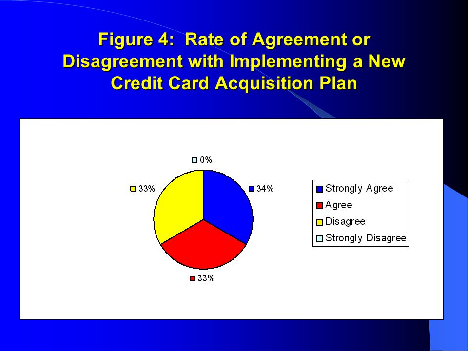 Figure 4: Rate of Agreement or Disagreement with Implementing a New Credit Card Acquisition Plan