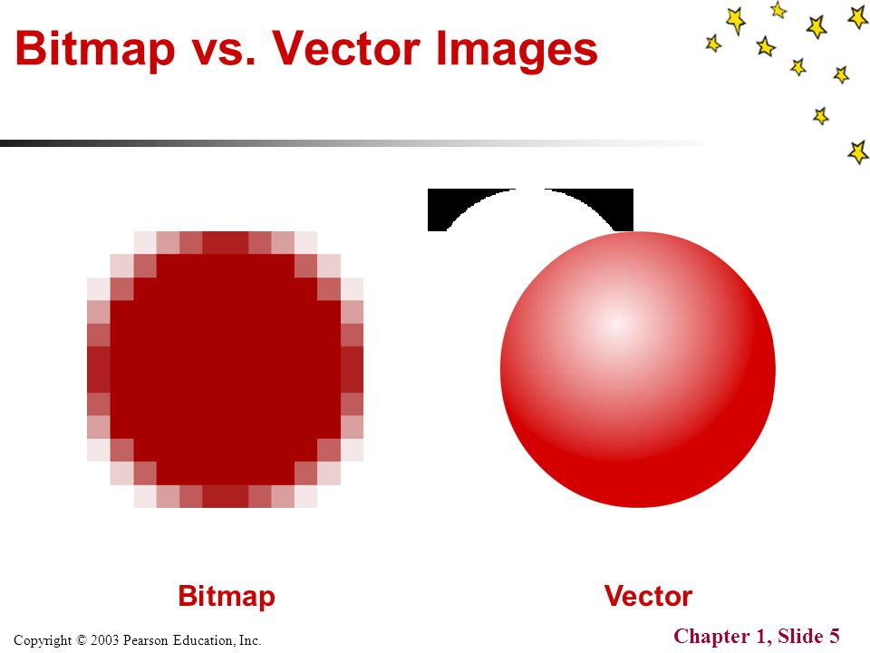 Copyright © 2003 Pearson Education, Inc. Chapter 1, Slide 5 Bitmap vs. Vector Images Bitmap Vector