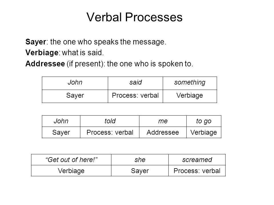 Verbal Processes Sayer: the one who speaks the message.