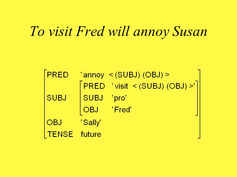 Mechanism of a-control Add the optional equation (  GF PRED) = 'pro' to the lexical entry of a non-finite verb