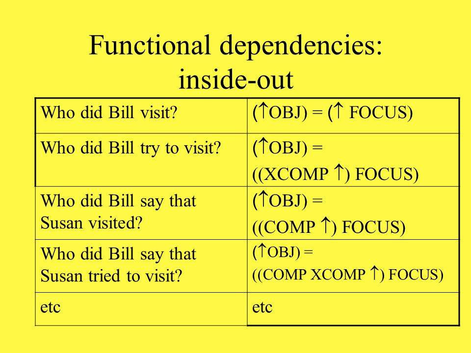 Functional dependencies: outside-in Who did Bill visit.