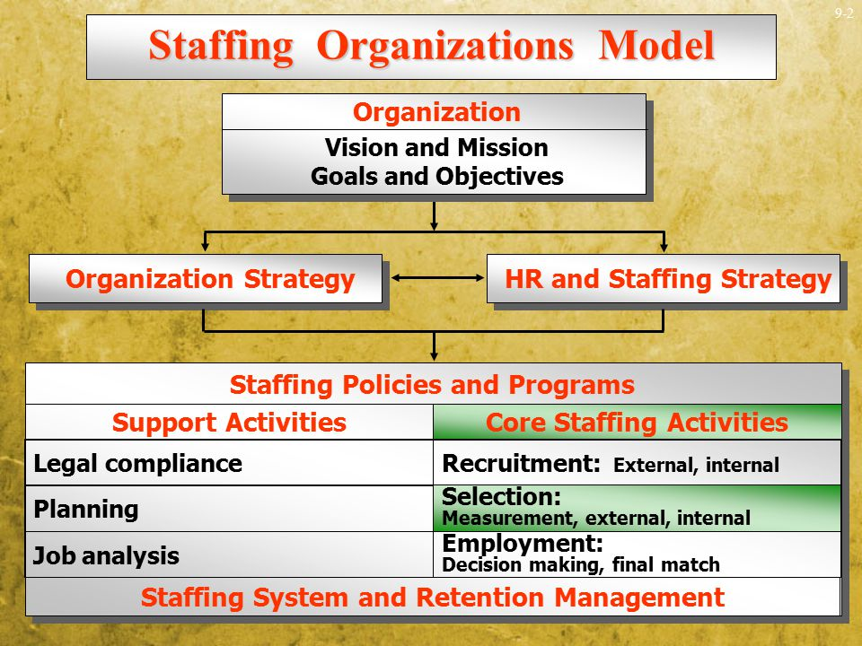 9-2 Organization Strategy HR and Staffing Strategy Staffing Policies and Programs Staffing System and Retention Management Support Activities Legal co
