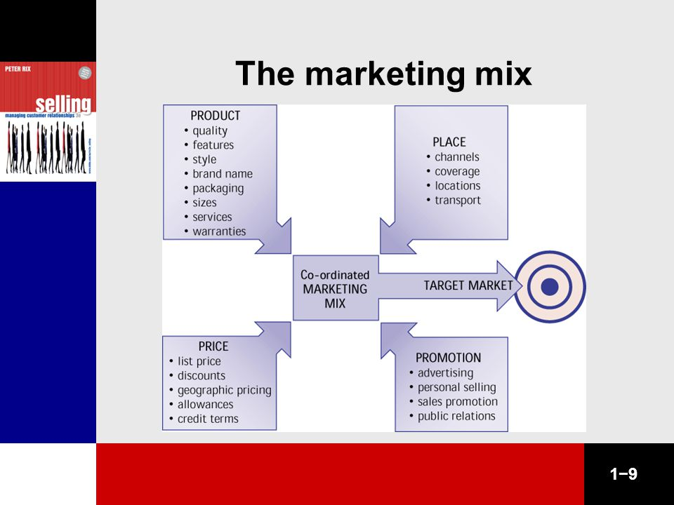1−9 The marketing mix