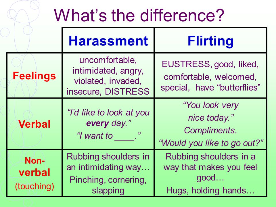 Examples of sexual harassment 1.Sexual comments or jokes –About a person's body, clothing, or gender 2.Writing sexual messages on notes or walls –Degrading materials: graffiti, posters, calendars 3.Spreading sexual rumors