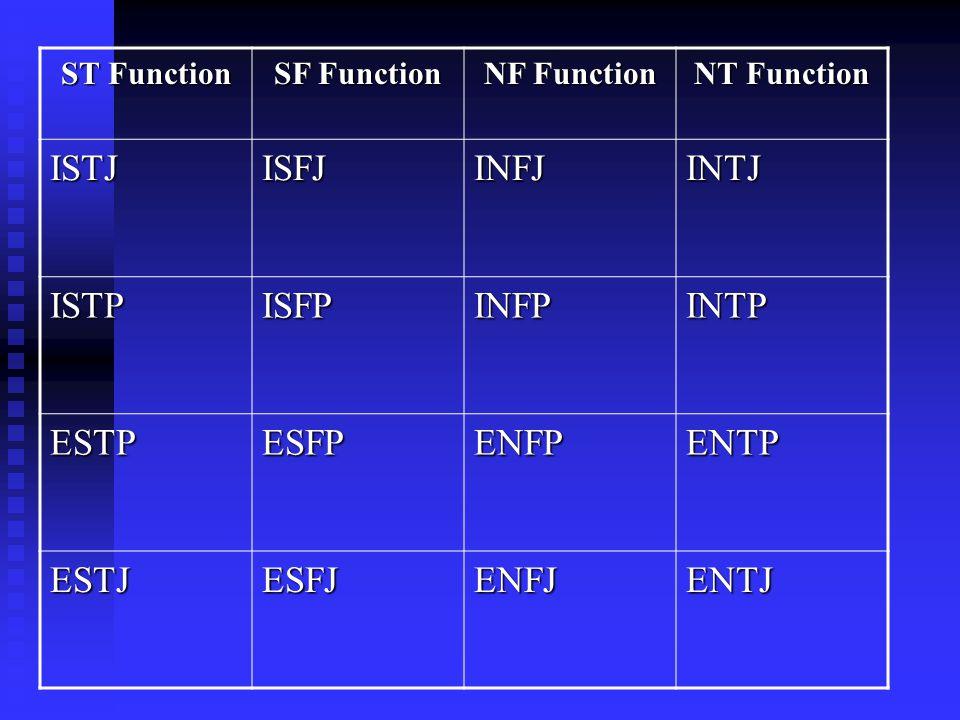 ST Function SF Function NF Function NT Function ISTJISFJINFJINTJ ISTPISFPINFPINTP ESTPESFPENFPENTP ESTJESFJENFJENTJ