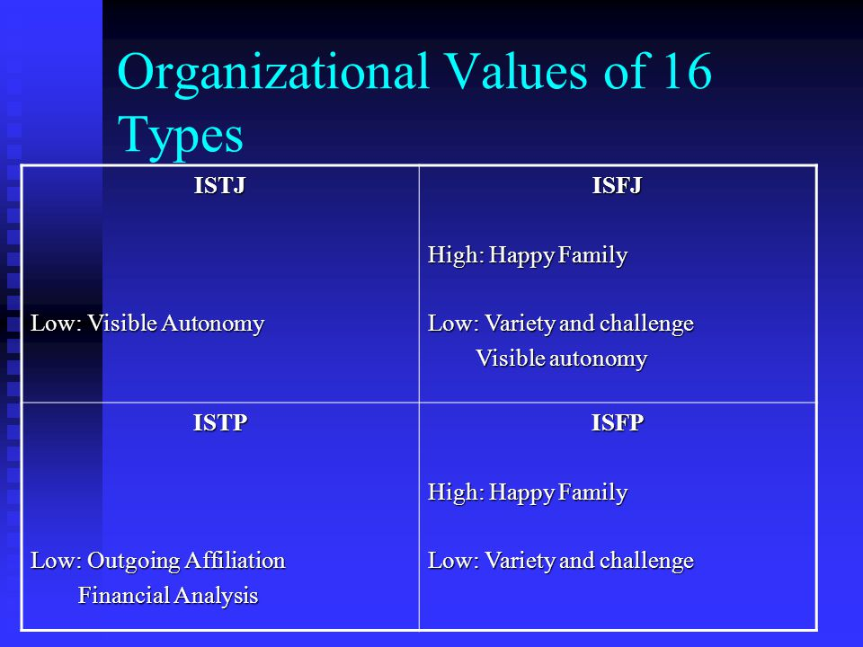 Organizational Values of 16 Types ISTJ Low: Visible Autonomy ISFJ High: Happy Family Low: Variety and challenge Visible autonomy Visible autonomy ISTP