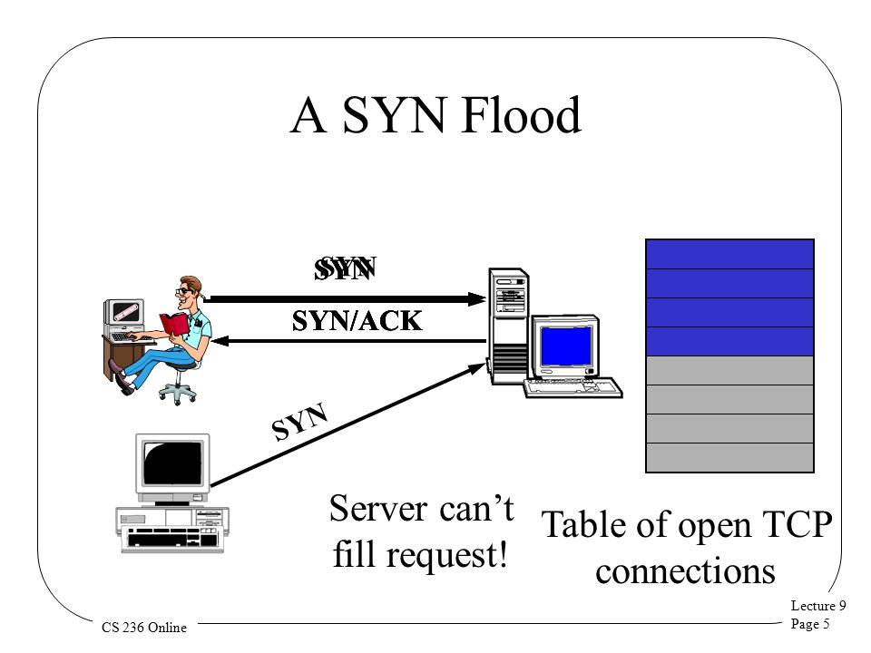 Lecture 9 Page 6 CS 236 Online SYN Cookies SYN No room in the table, so send back a SYN cookie, instead SYN/ACK SYN/ACK number is secret function of various information ACK Server recalculates cookie to determine if proper response + 1 Client IP address & port, server's IP address and port, and a timer KEY POINT: Server doesn't need to save cookie value.