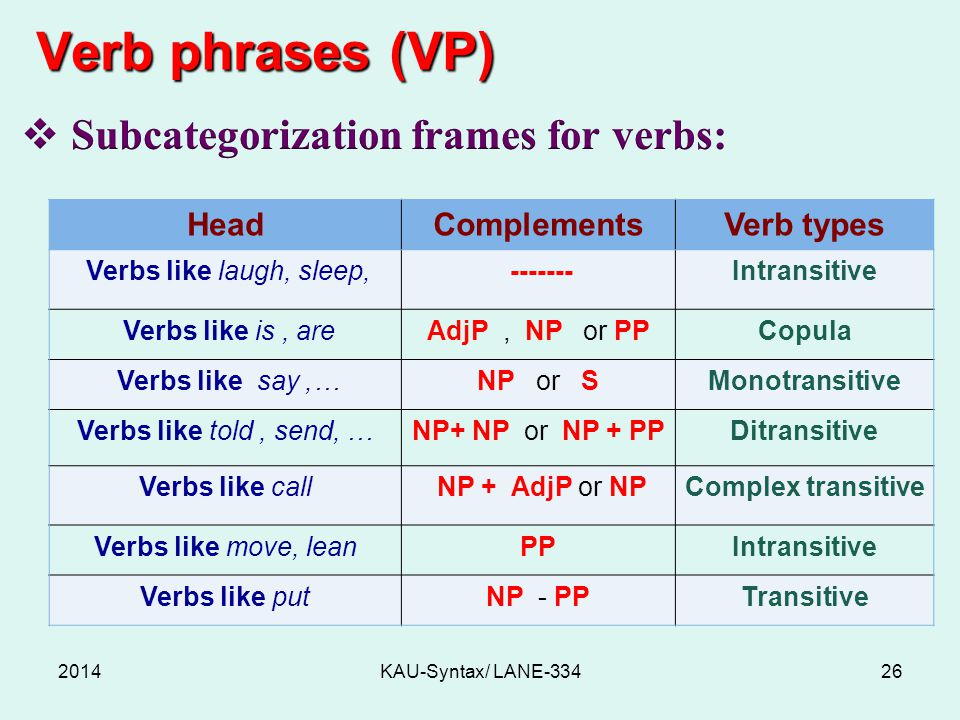 Verb phrases (VP) 2014KAU-Syntax/ LANE HeadComplementsVerb types Verbs like laugh, sleep, Intransitive Verbs like is, areAdjP, NP or PPCopula Verbs like say,…NP or SMonotransitive Verbs like told, send, …NP+ NP or NP + PPDitransitive Verbs like call NP + AdjP or NPComplex transitive Verbs like move, leanPPIntransitive Verbs like putNP - PPTransitive