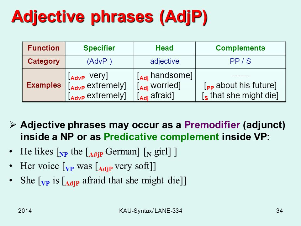 Adjective phrases (AdjP)  Adjective phrases may occur as a Premodifier (adjunct) inside a NP or as Predicative complement inside VP: He likes [ NP the [ AdjP German] [ N girl] ] Her voice [ VP was [ AdjP very soft]] She [ VP is [ AdjP afraid that she might die]] 2014KAU-Syntax/ LANE-33434