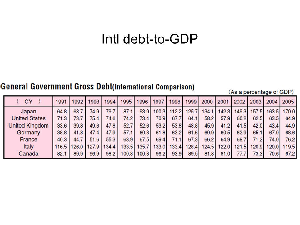 Intl debt-to-GDP