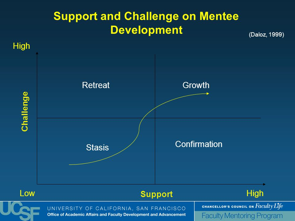 RetreatGrowth Stasis Confirmation Challenge Support High LowHigh Support and Challenge on Mentee Development (Daloz, 1999)