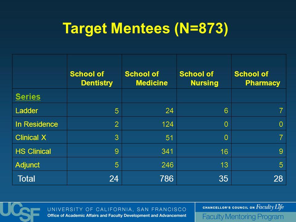 Target Mentees (N=873) School of Dentistry School of Medicine School of Nursing School of Pharmacy Series Ladder52467 In Residence212400 Clinical X35107 HS Clinical9341169 Adjunct5246135 Total247863528