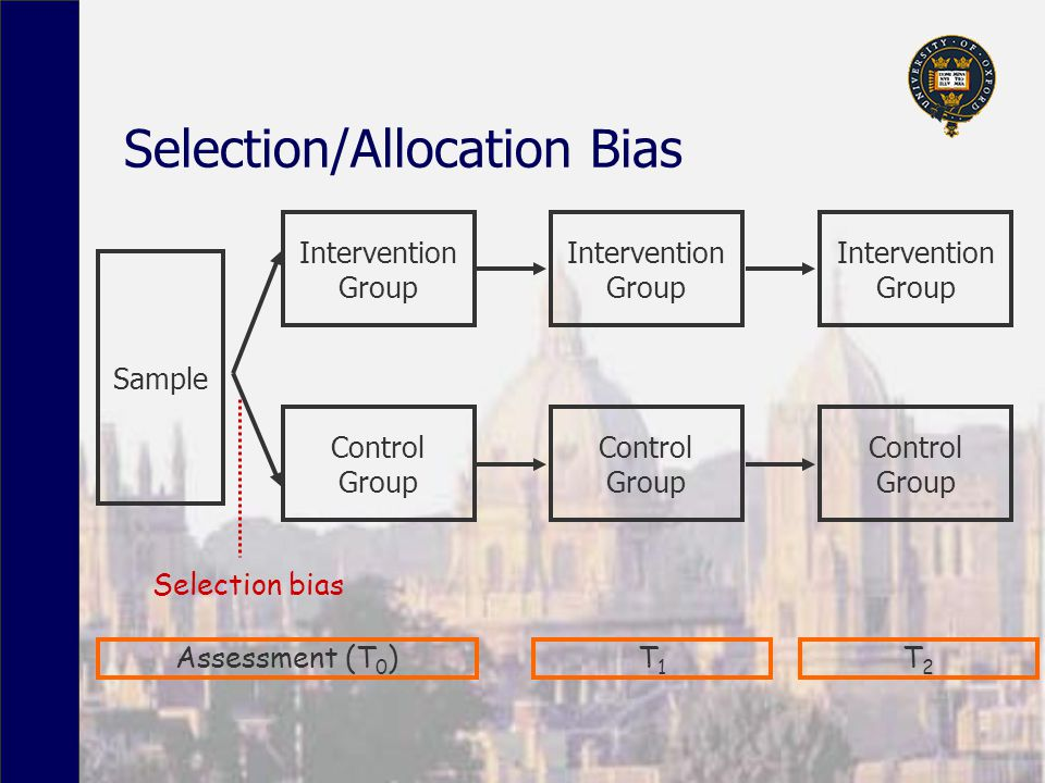 Selection/Allocation Bias Sample Intervention Group Selection bias Control Group Assessment (T 0 ) Intervention Group Control Group Intervention Group Control Group T1T1 T2T2