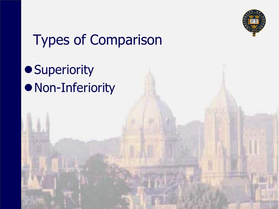 Types of Comparison Superiority Non-Inferiority