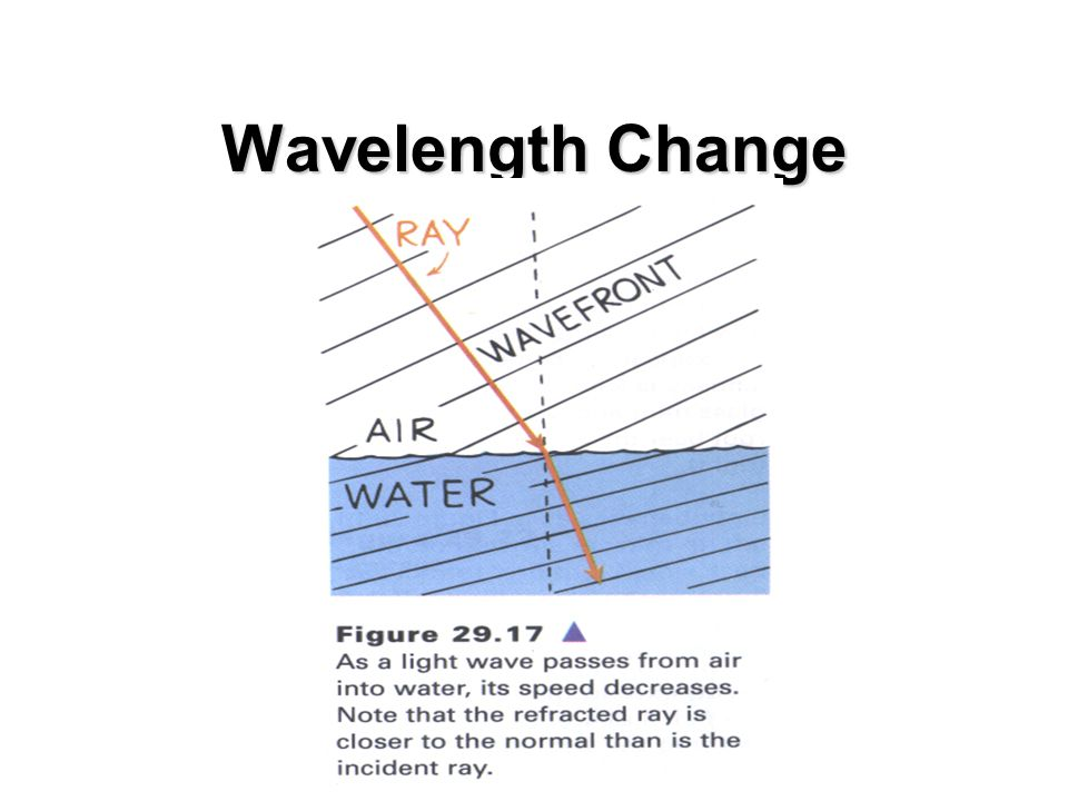 What has Changed. If light enters water from air, the color of the light is the same.