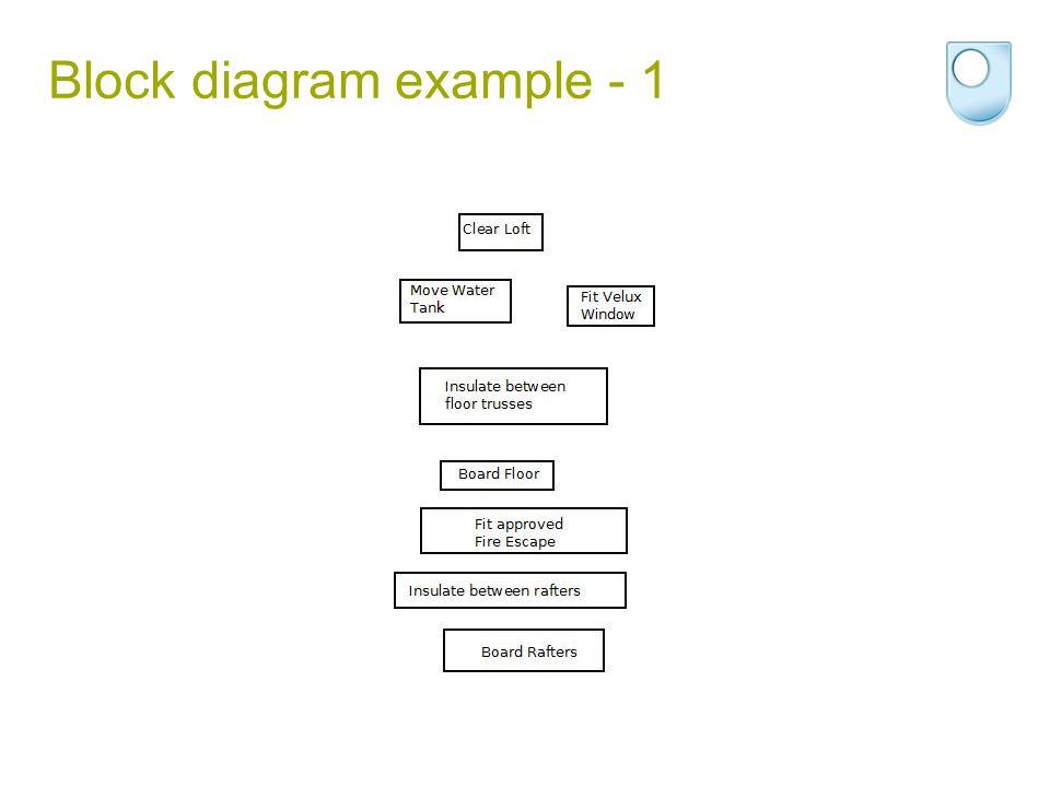 Block diagram example - 1