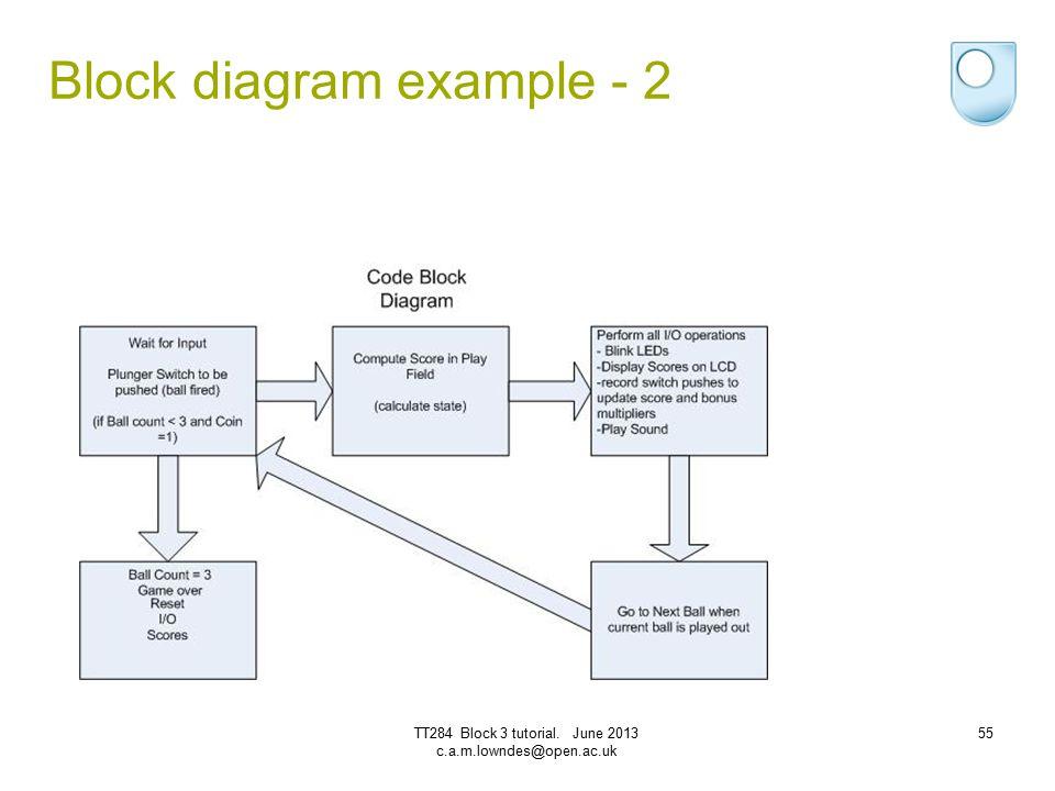 Block diagram example - 2 TT284 Block 3 tutorial. June 2013 c.a.m.lowndes@open.ac.uk 55