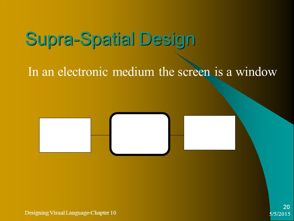 5/5/2015 Designing Visual Language-Chapter 10 20 Supra-Spatial Design In an electronic medium the screen is a window