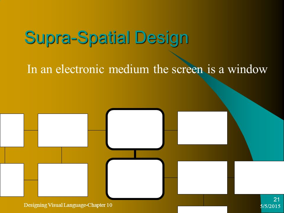 5/5/2015 Designing Visual Language-Chapter 10 21 Supra-Spatial Design In an electronic medium the screen is a window
