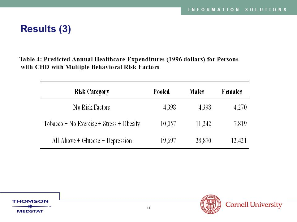 Copyright 2005 Thomson Medstat 11 INFORMATION SOLUTIONS Results (3) Table 4: Predicted Annual Healthcare Expenditures (1996 dollars) for Persons with CHD with Multiple Behavioral Risk Factors
