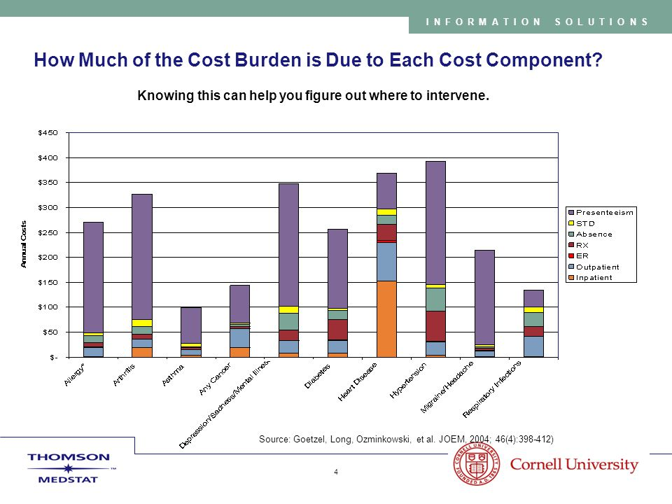 Copyright 2005 Thomson Medstat 4 INFORMATION SOLUTIONS How Much of the Cost Burden is Due to Each Cost Component.