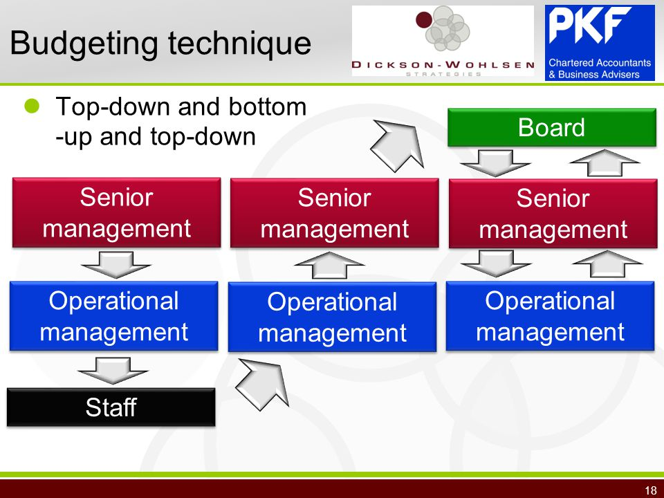 18 Budgeting technique Top-down and bottom -up and top-down Senior management Operational management Staff Operational management Senior management Board Operational management
