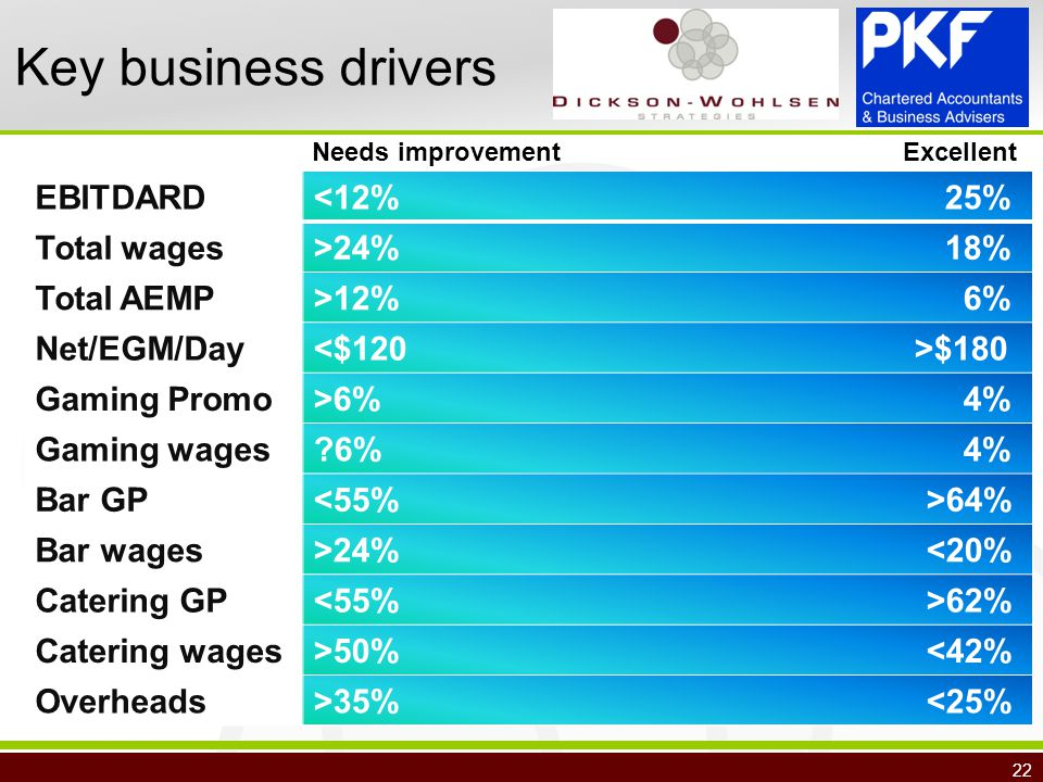 22 Key business drivers EBITDARD<12% 25% Total wages>24% 18% Total AEMP>12% 6% Net/EGM/Day $180 Gaming Promo>6% 4% Gaming wages 6% 4% Bar GP 64% Bar wages>24% <20% Catering GP 62% Catering wages>50% <42% Overheads>35% <25% Needs improvementExcellent