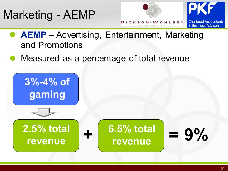 23 Marketing - AEMP AEMP – Advertising, Entertainment, Marketing and Promotions Measured as a percentage of total revenue + = 3%-4% of gaming 2.5% total revenue 6.5% total revenue 9%