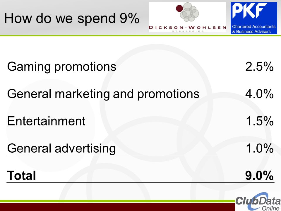24 How do we spend 9% Gaming promotions2.5% General marketing and promotions4.0% Entertainment1.5% General advertising1.0% Total9.0%