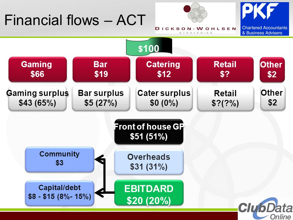 Financial flows – ACT Gaming surplus $43 (65%) Gaming surplus $43 (65%) Bar surplus $5 (27%) Bar surplus $5 (27%) Cater surplus $0 (0%) Cater surplus $0 (0%) Other $2 Other $2 Front of house GP $51 (51%) Front of house GP $51 (51%) EBITDARD $20 (20%) EBITDARD $20 (20%) Overheads $31 (31%) Overheads $31 (31%) Gaming $66 Gaming $66 Bar $19 Bar $19 Catering $12 Catering $12 Other $2 Other $2 Retail $.