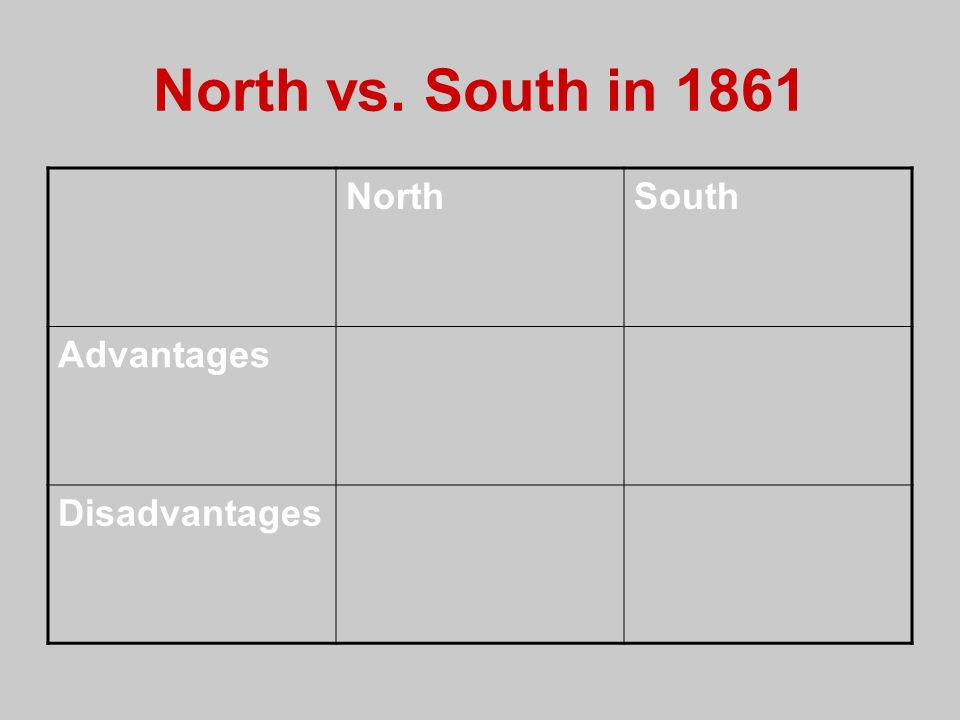 North vs. South in 1861 NorthSouth Advantages Disadvantages
