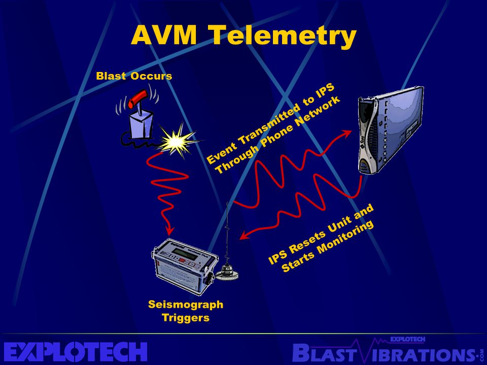 AVM Telemetry Blast Occurs Seismograph Triggers Event Transmitted to IPS Through Phone Network IPS Resets Unit and Starts Monitoring