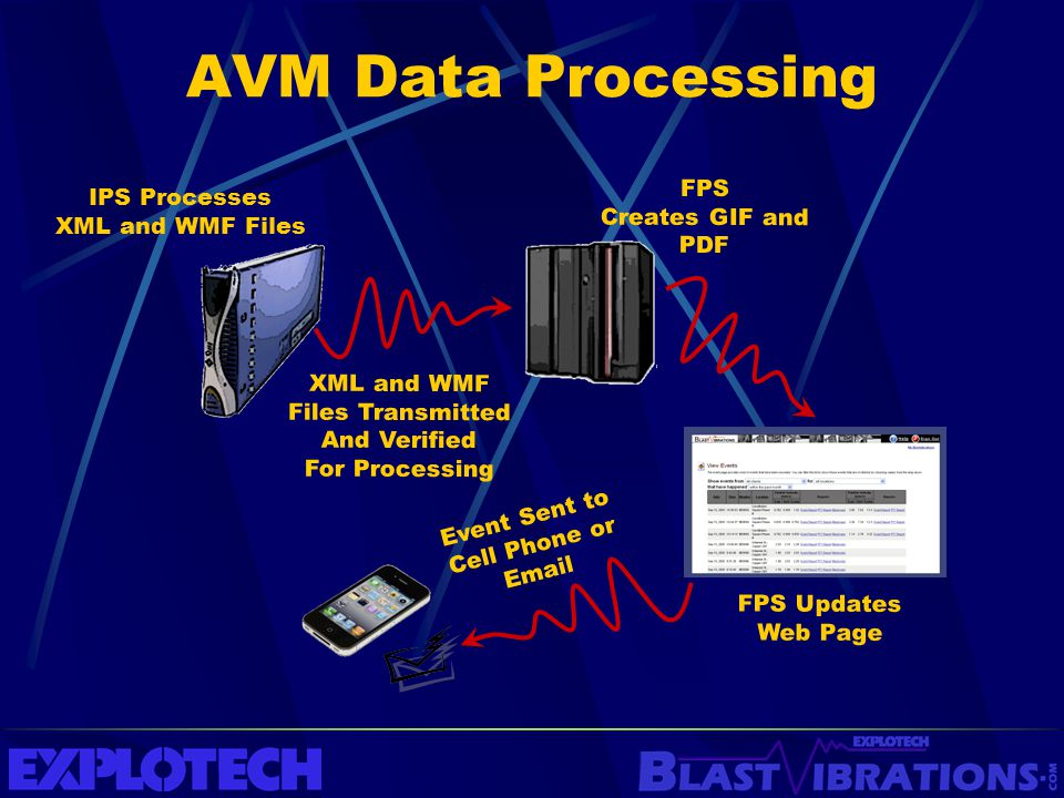 AVM Data Processing IPS Processes XML and WMF Files XML and WMF Files Transmitted And Verified For Processing FPS Updates Web Page FPS Creates GIF and