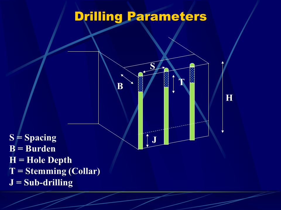 Drilling Parameters S = Spacing B = Burden H = Hole Depth T = Stemming (Collar) J = Sub-drilling H B T J S