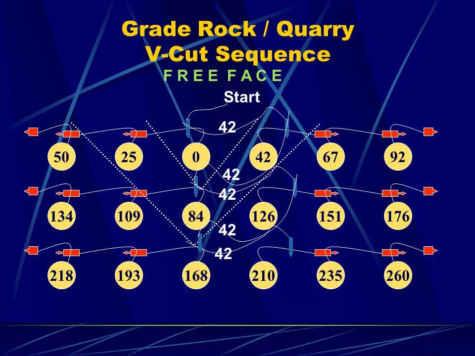 Grade Rock / Quarry V-Cut Sequence F R E E F A C E 50250426792 13410984126151176 218193168210235260 Start 42