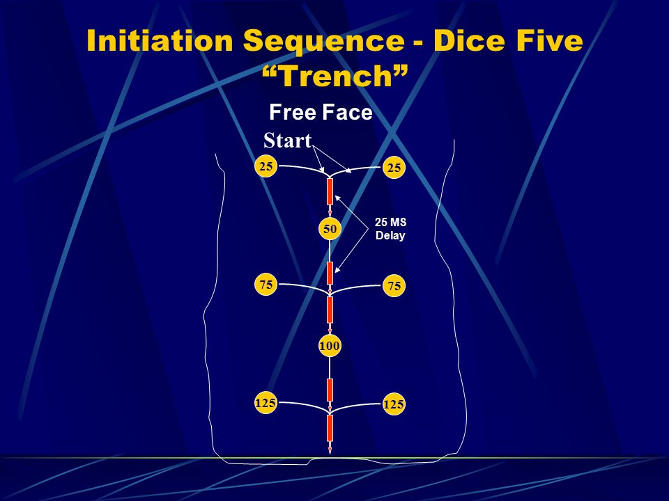 "Initiation Sequence - Dice Five ""Trench"" Free Face 25 50 75 125 100 25 MS Delay Start"
