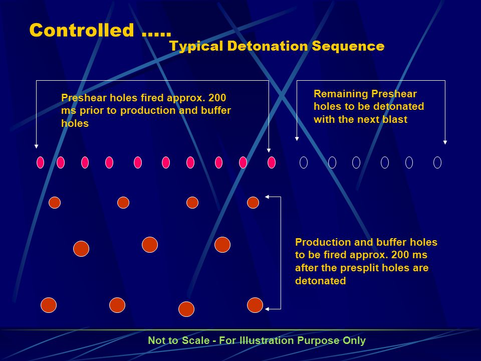 Typical Detonation Sequence Not to Scale - For Illustration Purpose Only Preshear holes fired approx. 200 ms prior to production and buffer holes Prod