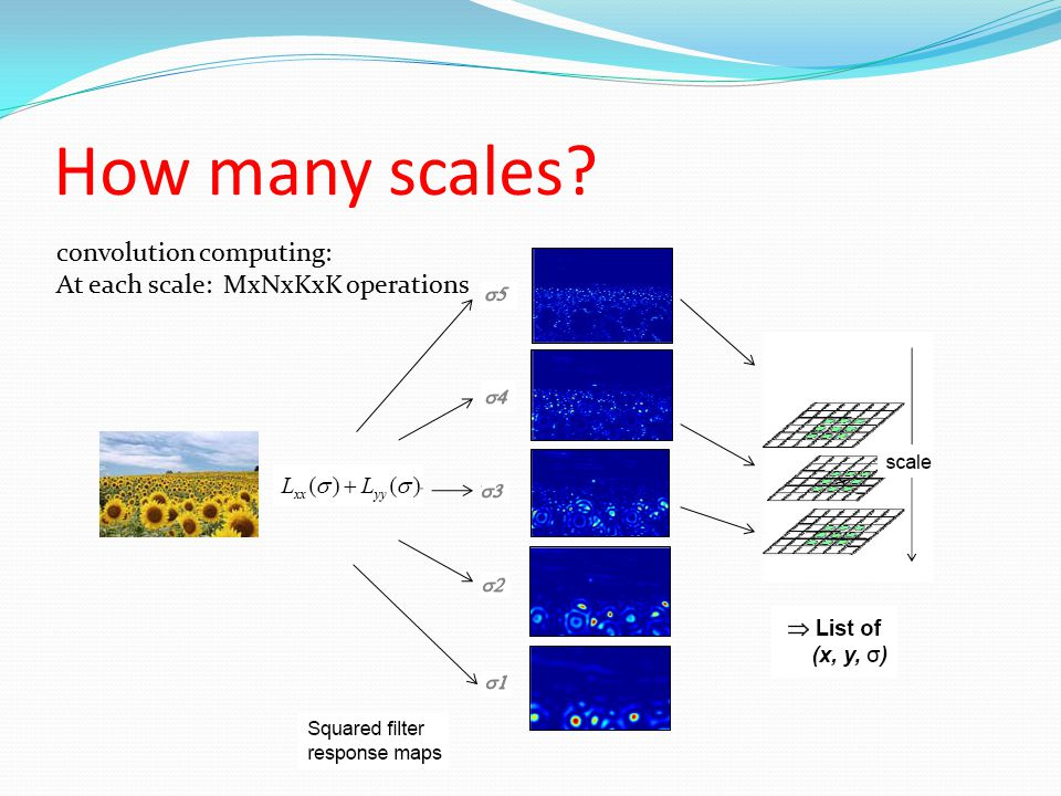 How many scales? convolution computing: At each scale: MxNxKxK operations