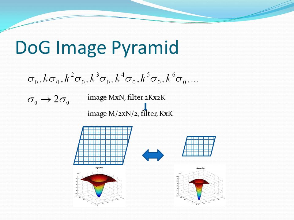 DoG Image Pyramid image MxN, filter 2Kx2K image M/2xN/2, filter, KxK