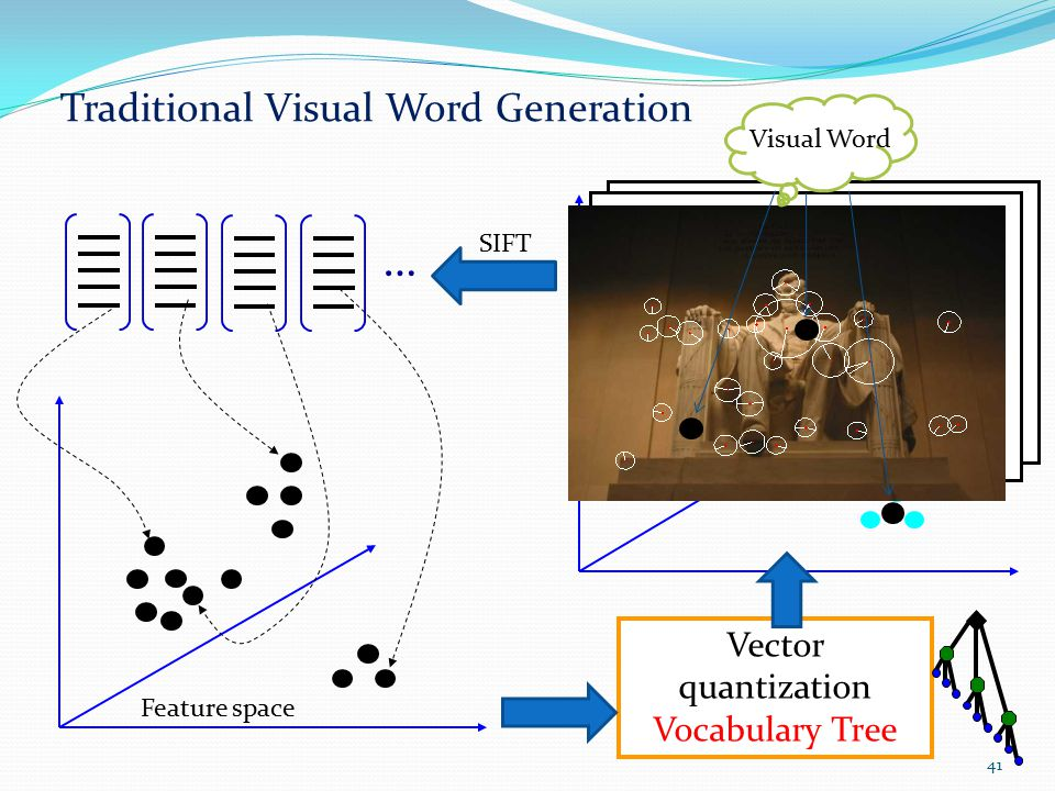 Traditional Visual Word Generation … Vector quantization Vocabulary Tree SIFT Feature space Visual Word 41