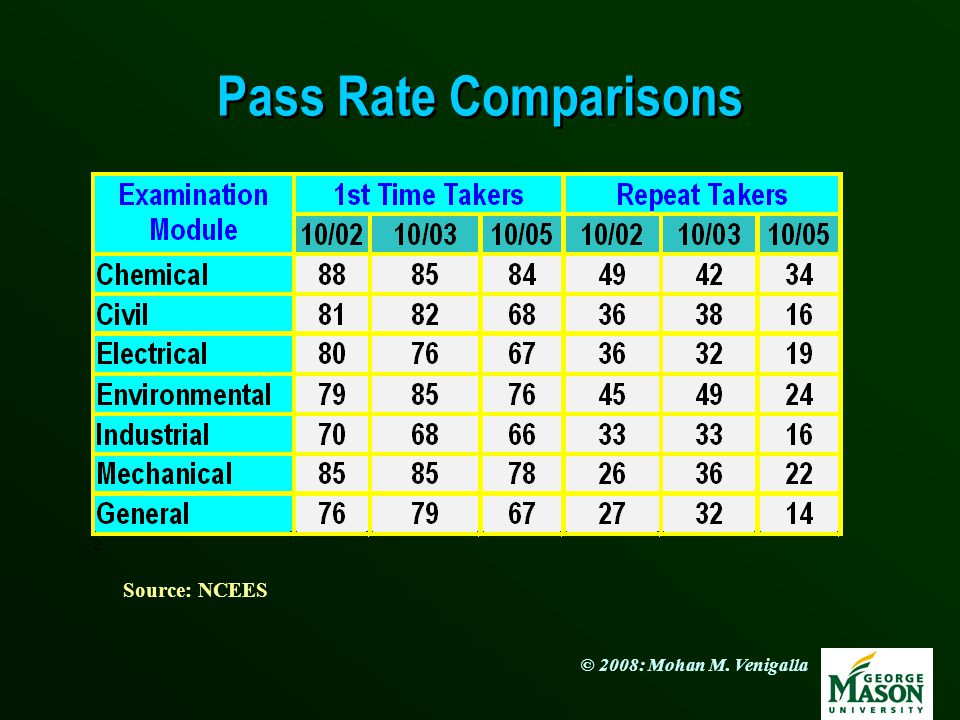 © 2008: Mohan M. Venigalla Pass Rate Comparisons Afternoon General Exam Takers Source: NCEES
